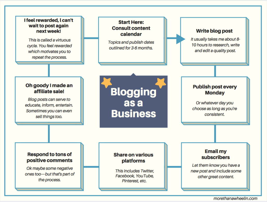 A business blogger's process flow