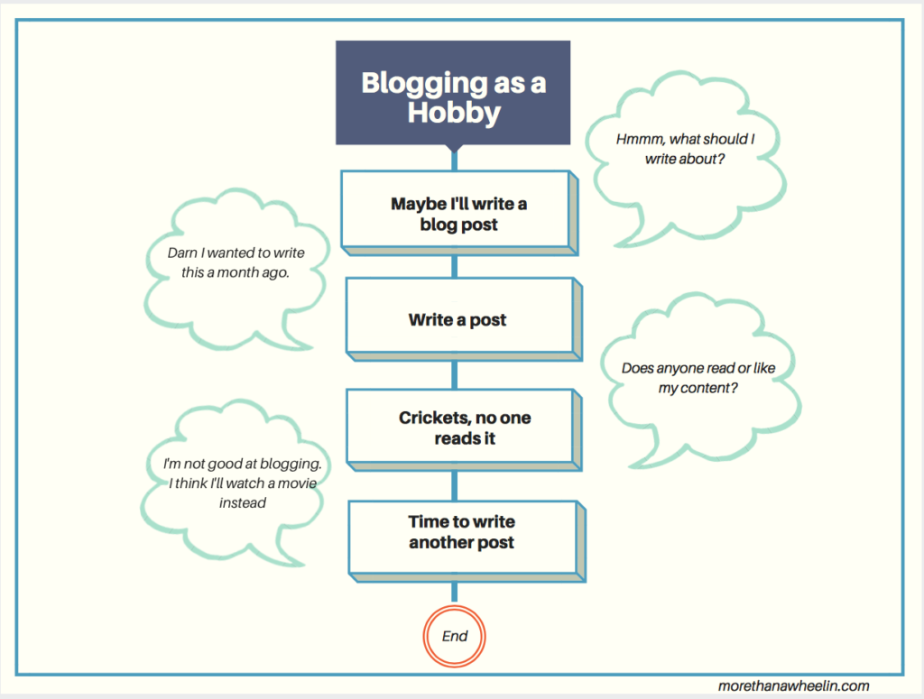 A hobby blogger's publishing process flow