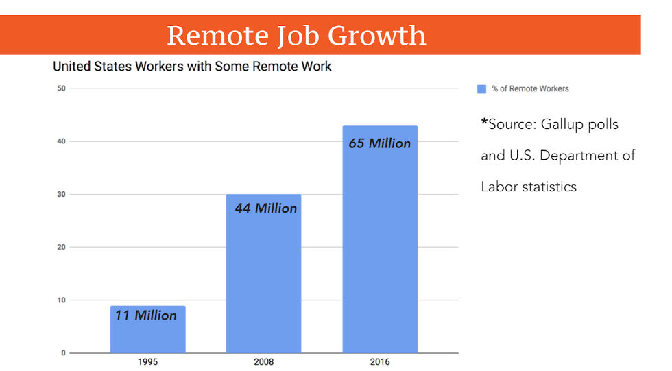 Growth of remote jobs